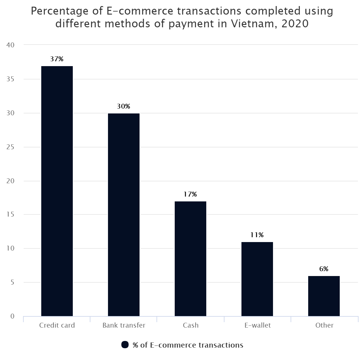Percentage of E-commerce transactions completed using different methods of payment in Vietnam, 2020