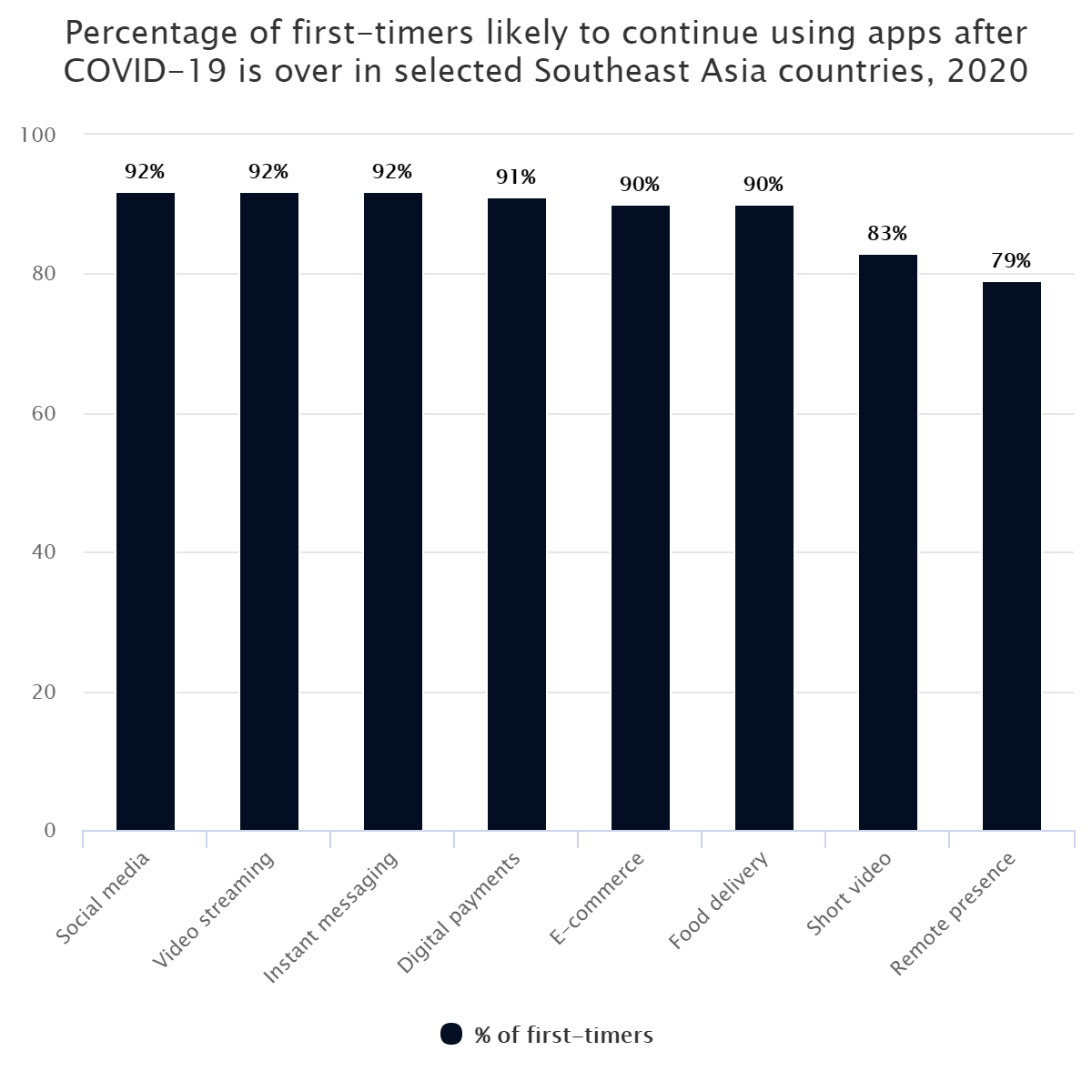 Percentage of first-timers likely to continue using apps after COVID-19 is over in selected Southeast Asia countries, 2020