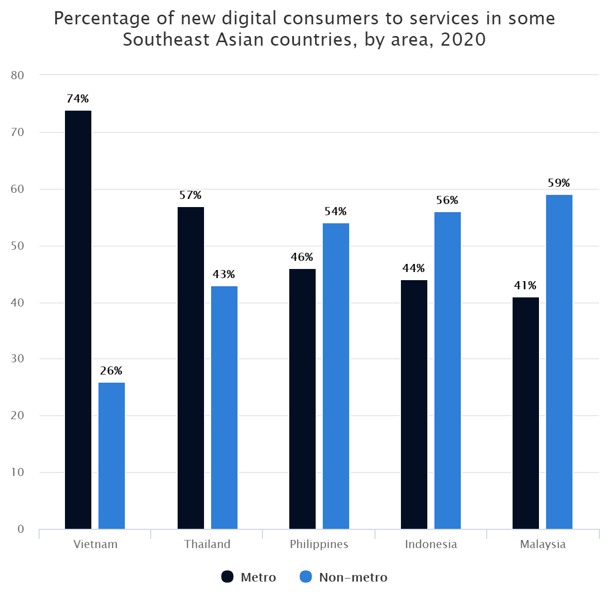 Percentage of new digital consumers to services in some Southeast Asian countries, by area, 2020