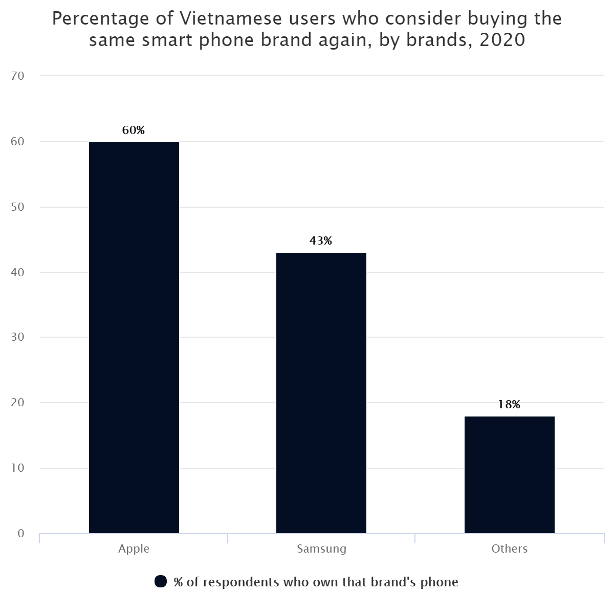 Percentage of Vietnamese users who consider buying the same smart phone brand again, by brands, 2020