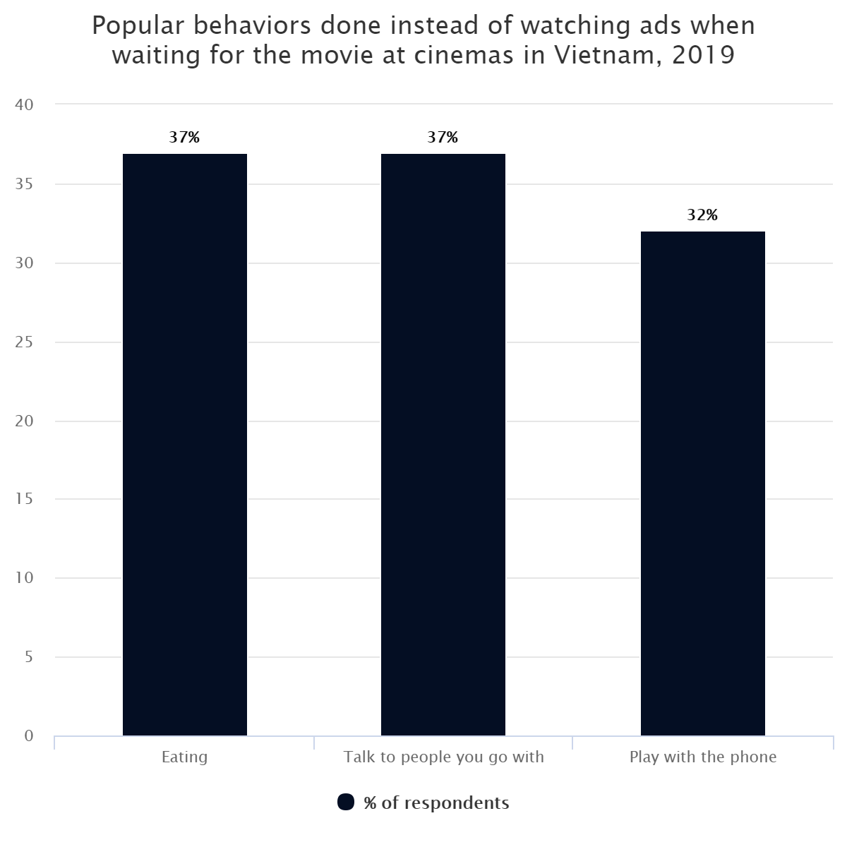Popular behaviors done instead of watching ads when waiting for the movie at cinemas in Vietnam, 2019