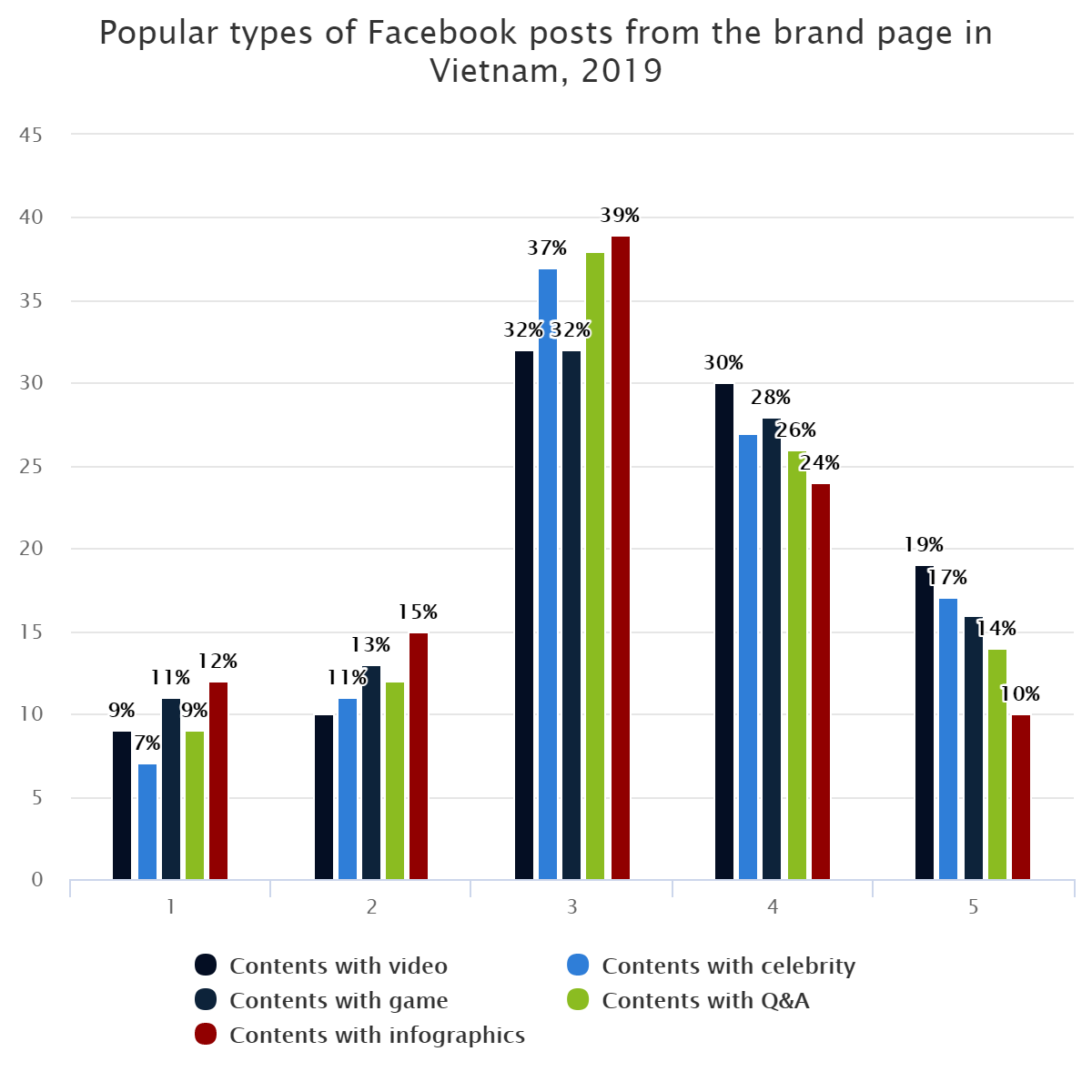 Popular types of Facebook posts from the brand page in Vietnam, 2019