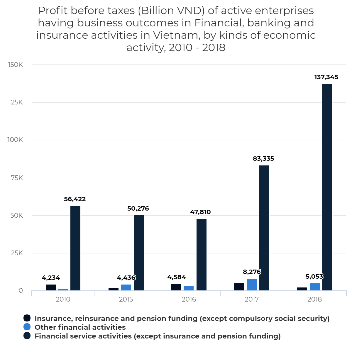 Profit before taxes (Billion VND) of active enterprises having business outcomes in Financial, banking and insurance activities in Vietnam, by kinds of economic activity, 2010 – 2018
