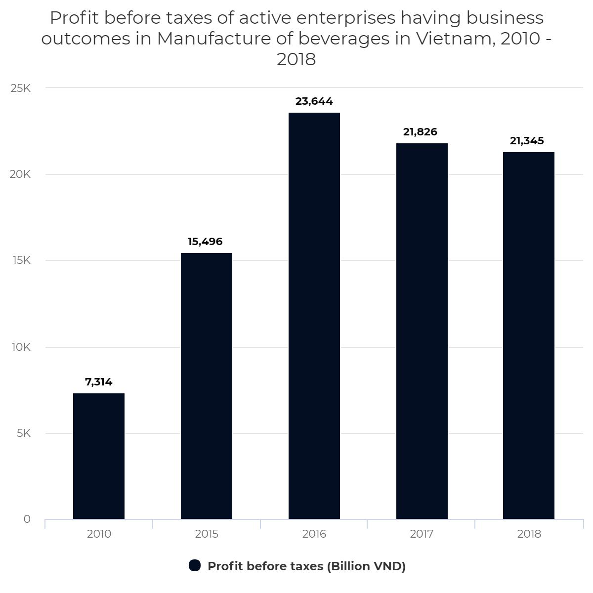Profit before tax of active enterprises in Manufacture of beverages, Vietnam, 2010 – 2018