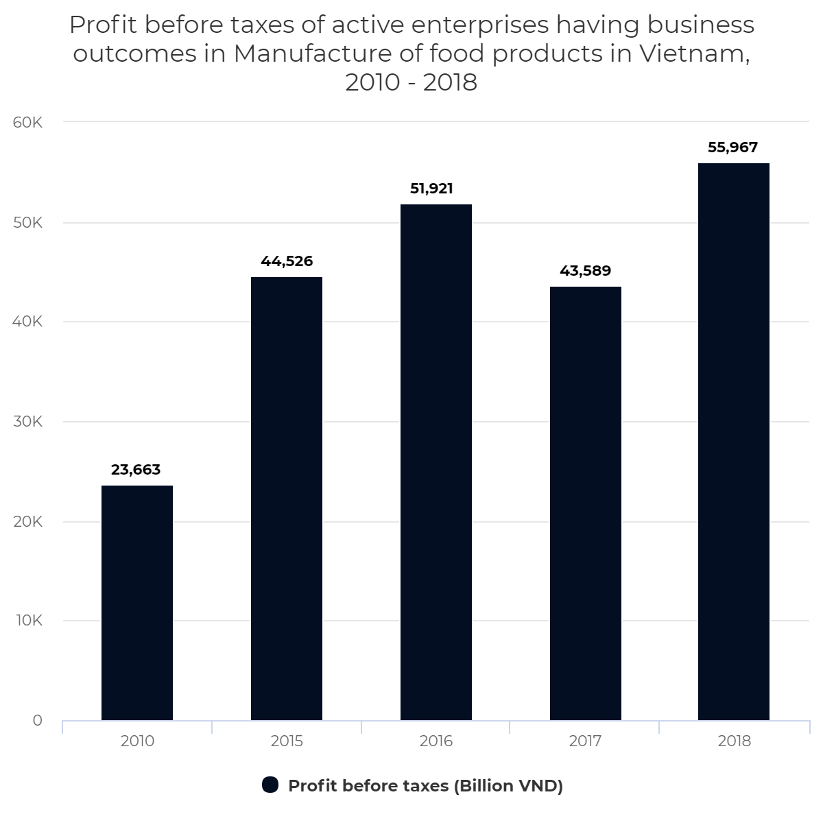Profit before taxes of active enterprises having business outcomes in Manufacture of food products in Vietnam, 2010 – 2018