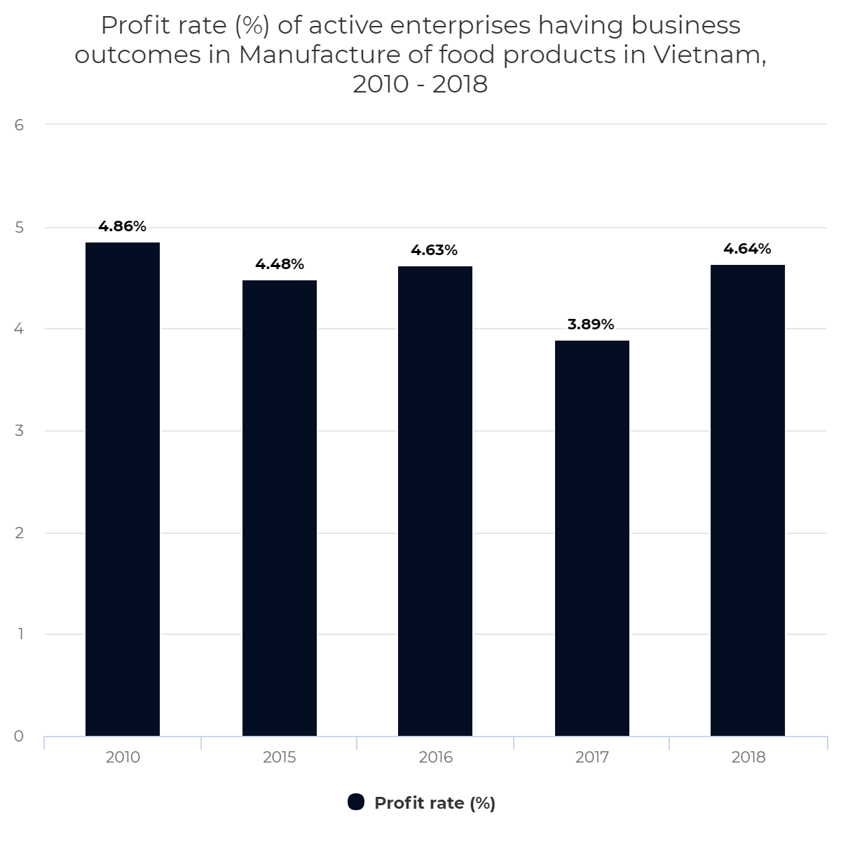 Profit rate (%) of active enterprises having business outcomes in Manufacture of food products in Vietnam, 2010 – 2018