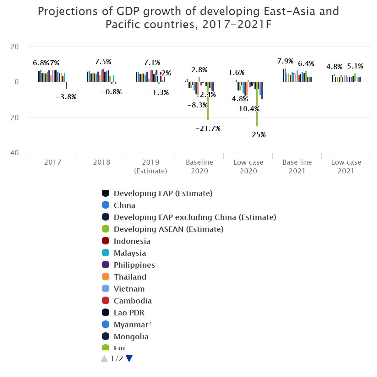 Projections of GDP growth of developing East-Asia and Pacific countries, 2017-2021F