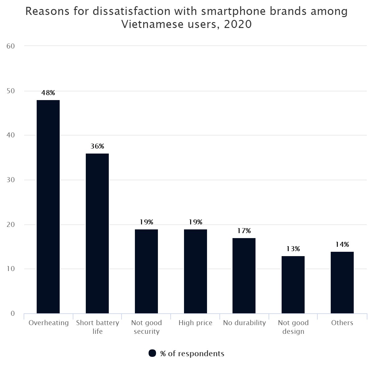 Reasons for dissatisfaction with smartphone brands among Vietnamese users, 2020