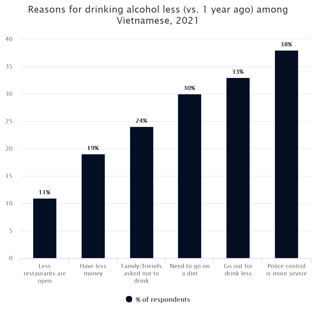 Reasons for drinking alcohol less (vs. 1 year ago) among Vietnamese, 2021
