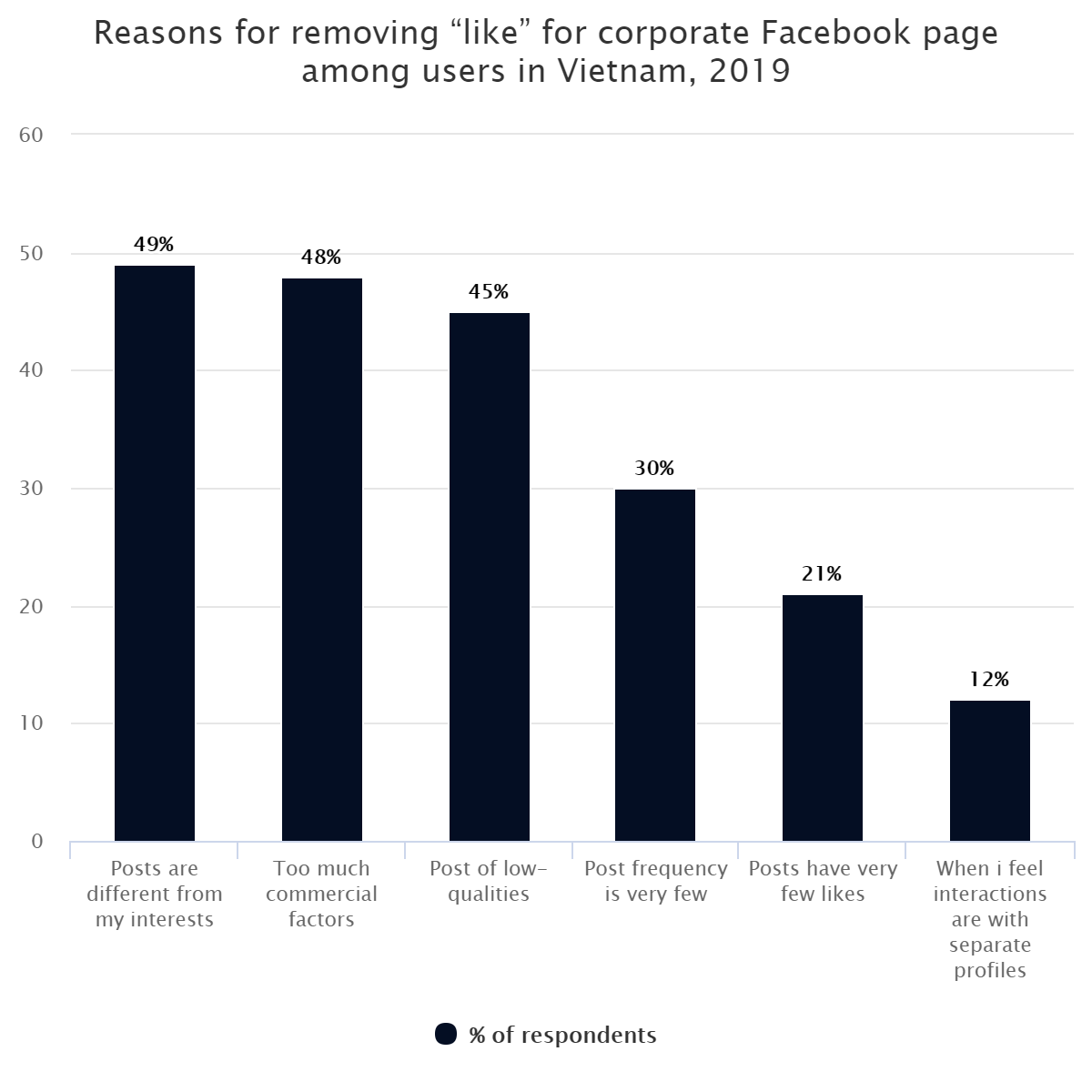"""Reasons for removing """"like"""" for corporate Facebook page among users in Vietnam, 2019"""