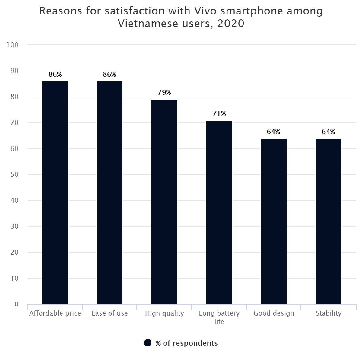 Reasons for satisfaction with Vivo smartphone among Vietnamese users, 2020