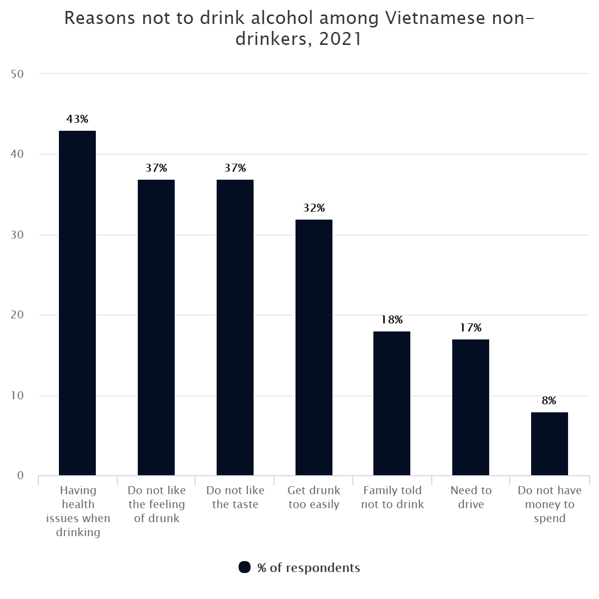 Reasons not to drink alcohol among Vietnamese non-drinkers, 2021