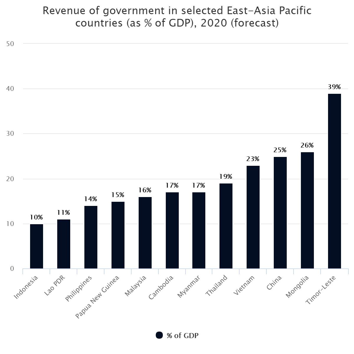 Revenue of government in selected East-Asia Pacific countries (as % of GDP), 2020 (forecast)