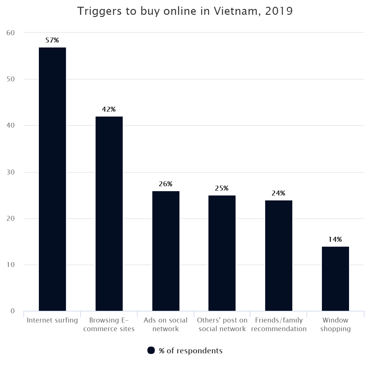 Triggers to buy online in Vietnam, 2019