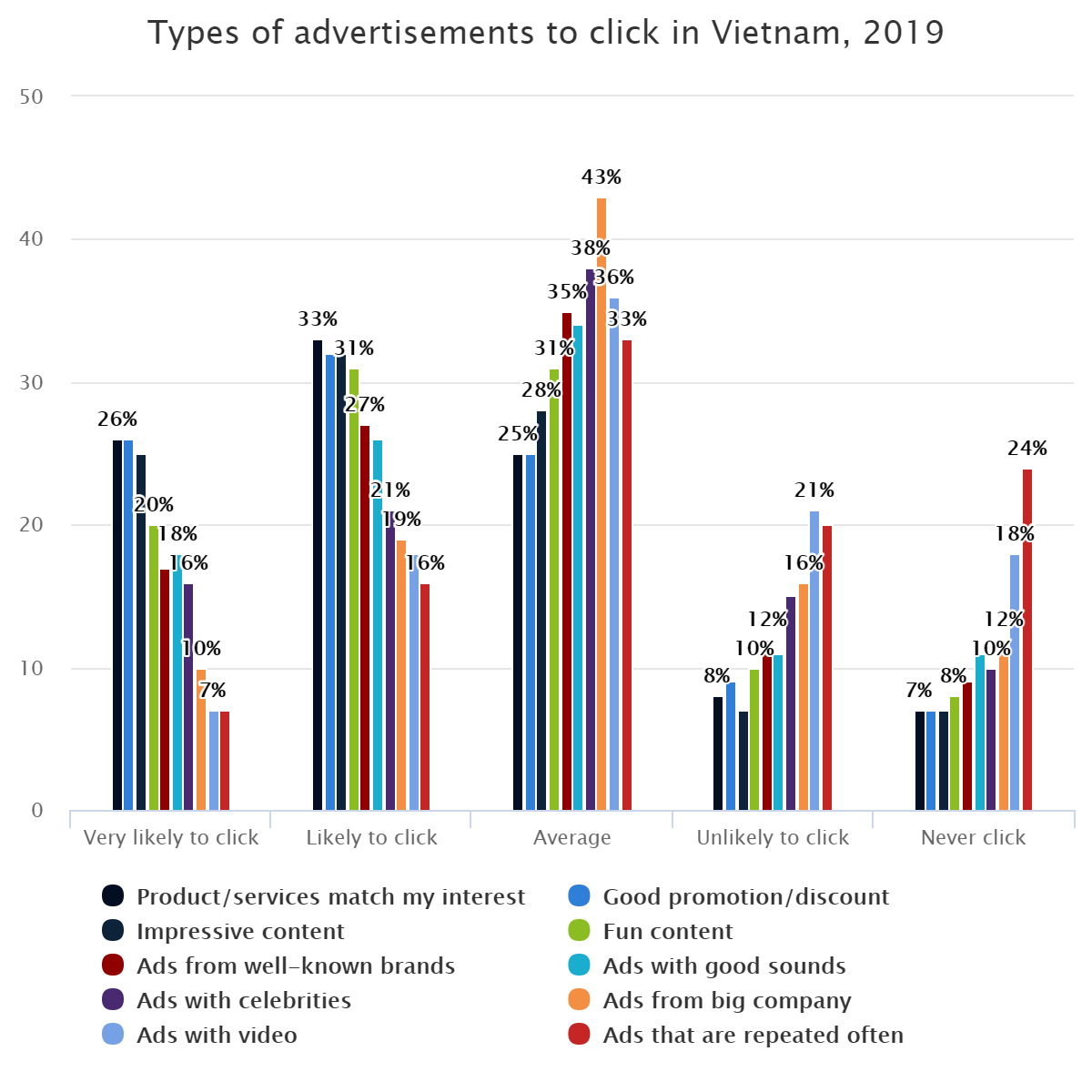 Types of advertisements to click in Vietnam, 2019