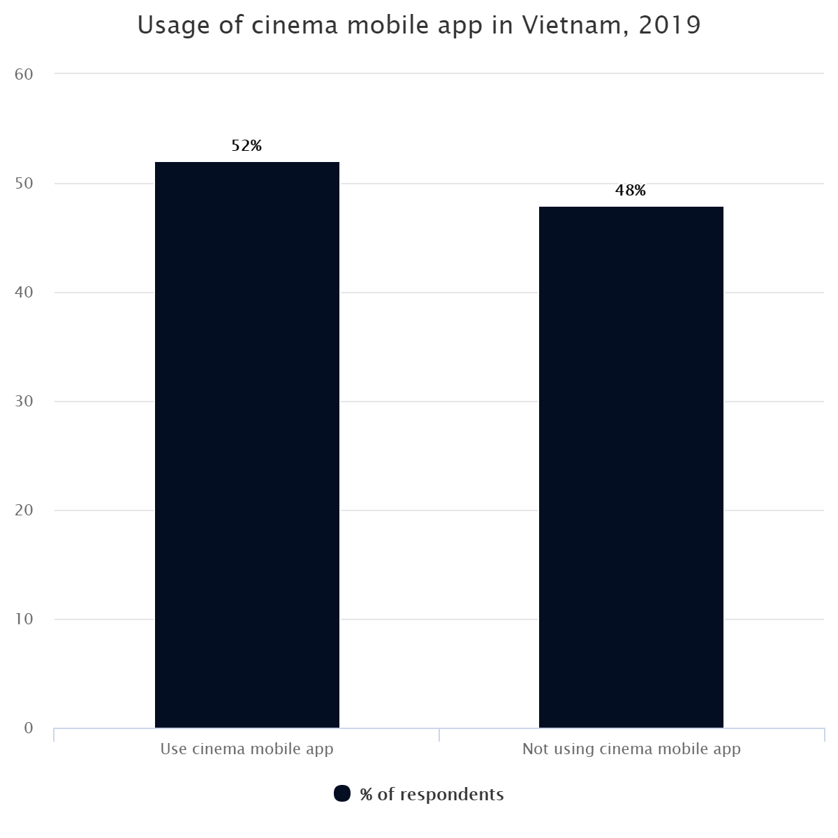 Usage of cinema mobile app in Vietnam, 2019