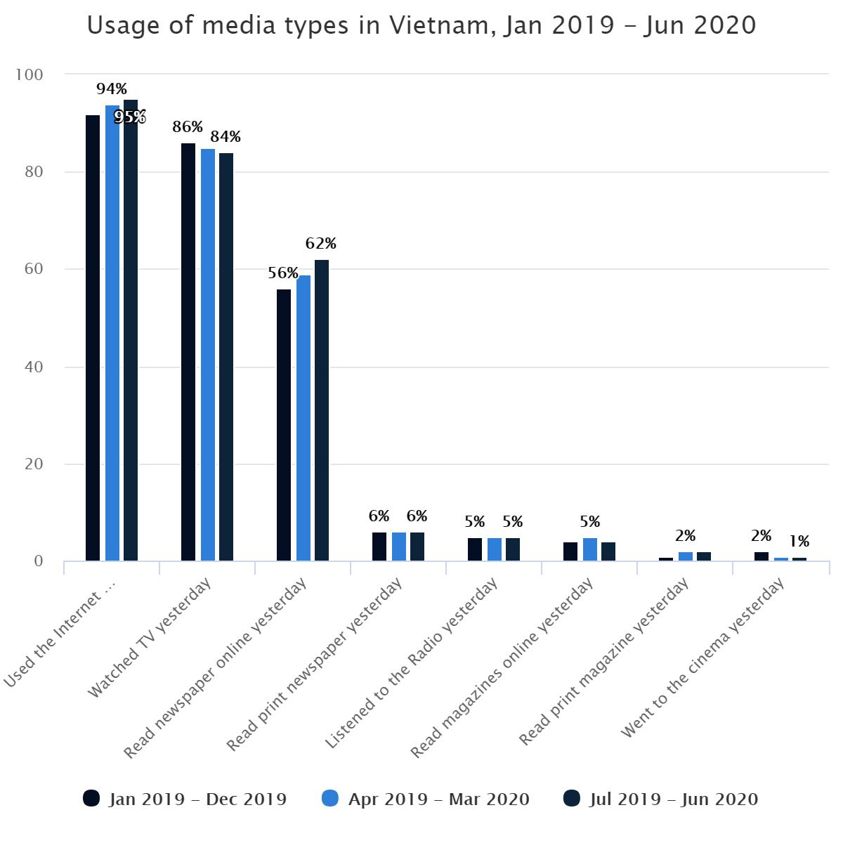 Usage of media types in Vietnam, Jan 2019 – Jun 2020