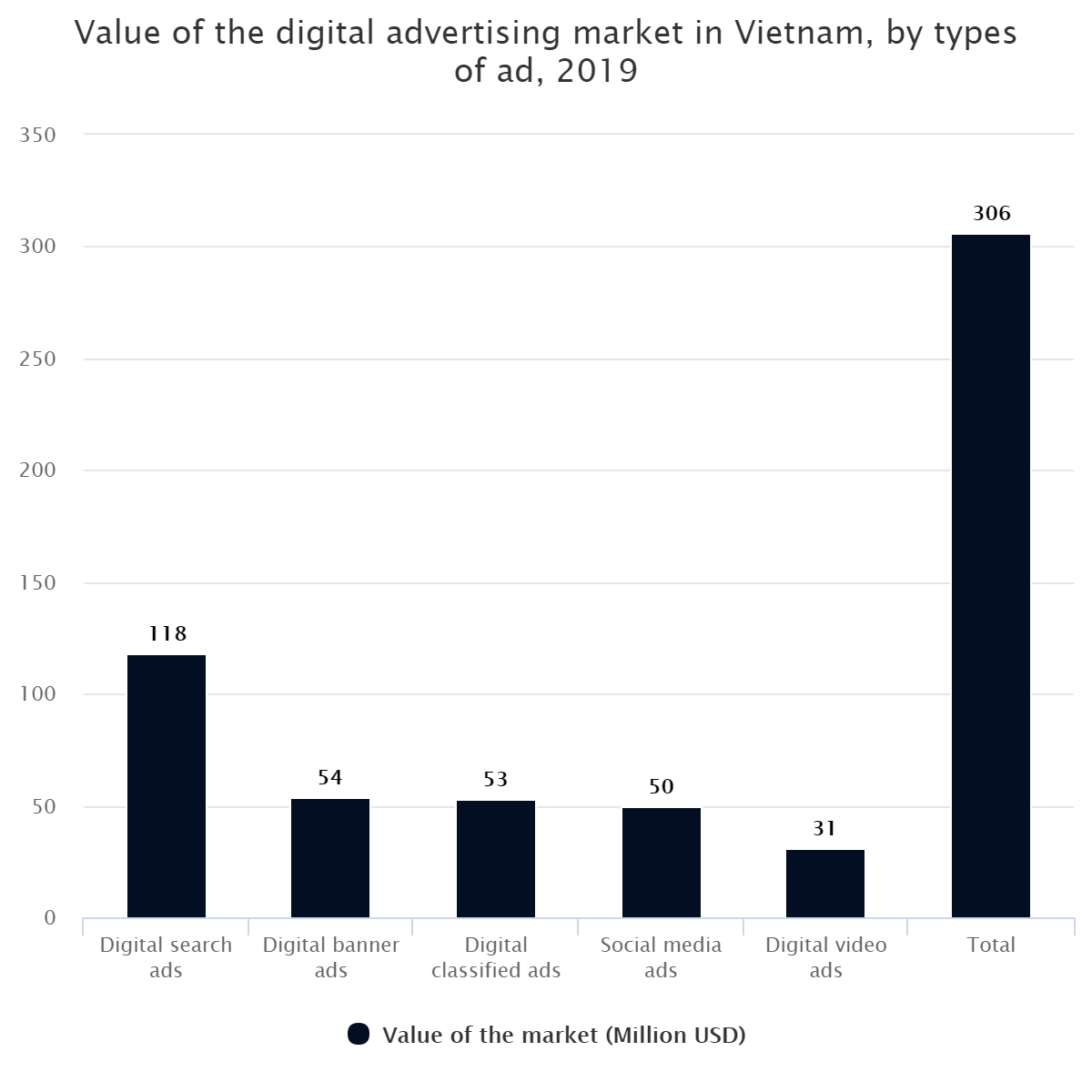 Value of the digital advertising market in Vietnam, by types of ad, 2019