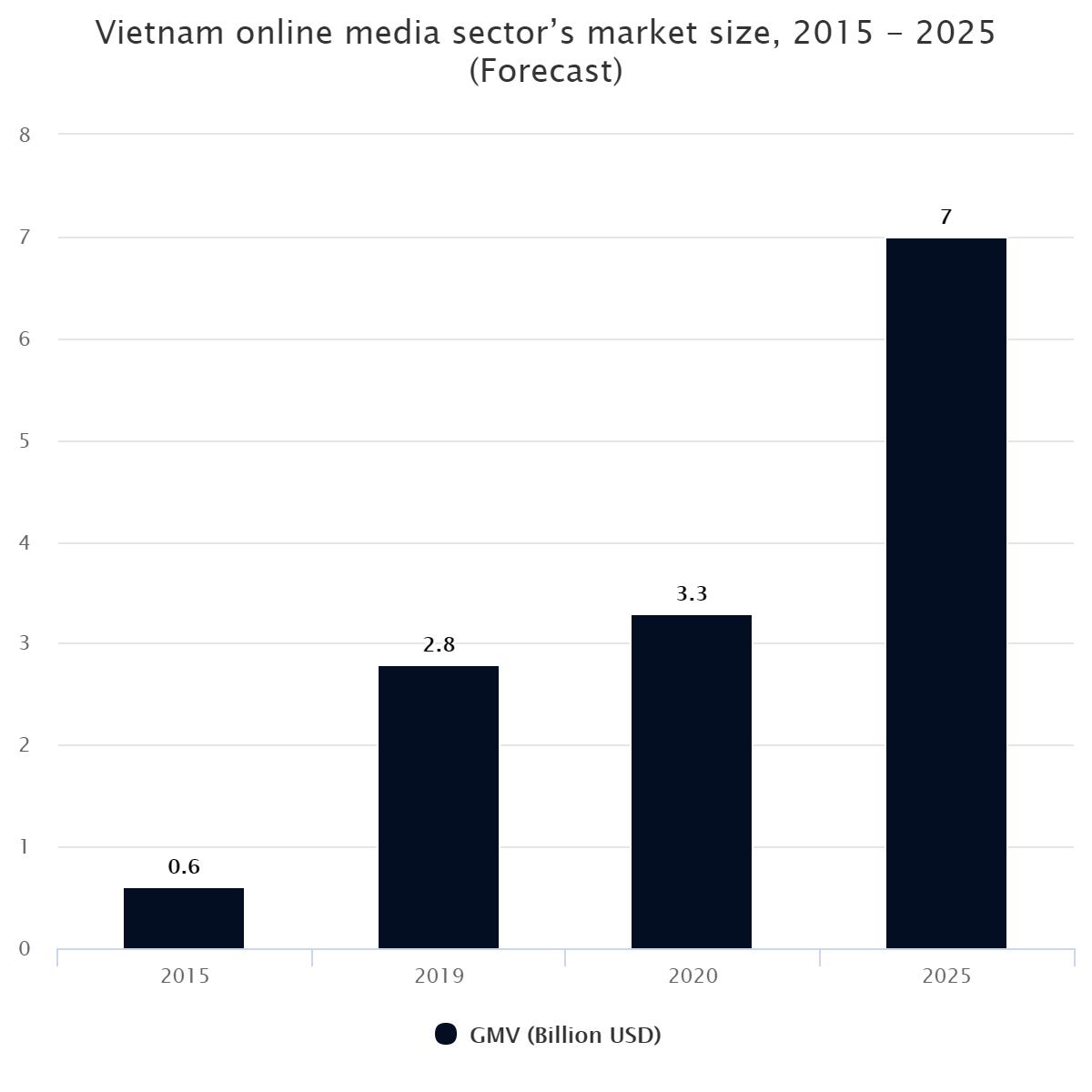Vietnam online media sector's market size, 2015 – 2025 (Forecast)