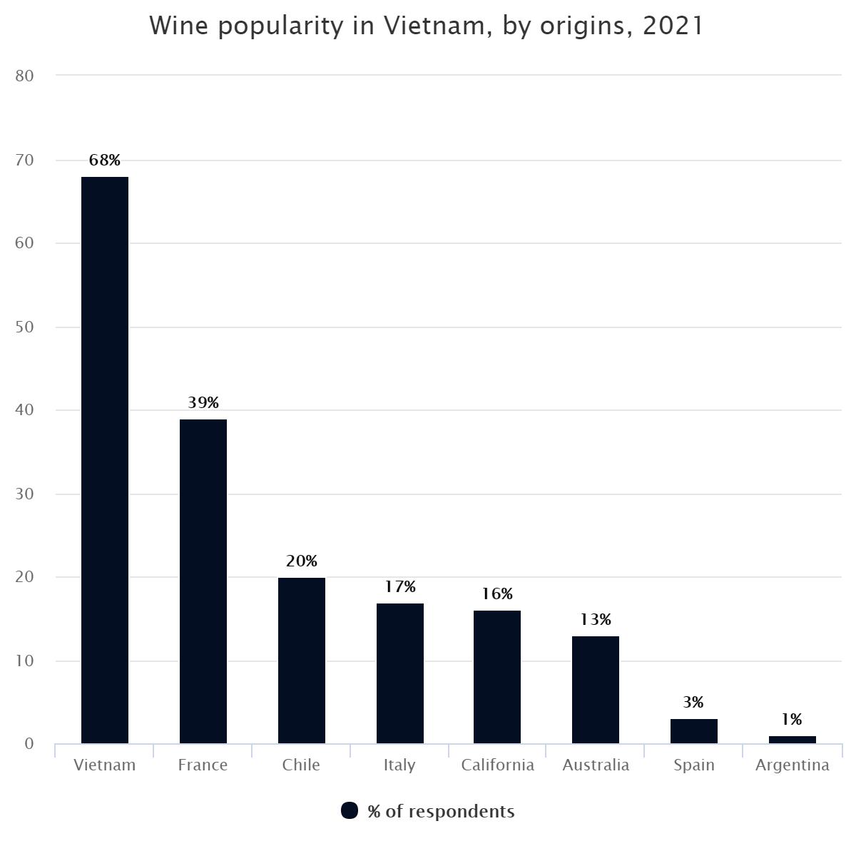 Wine popularity in Vietnam, by origins, 2021