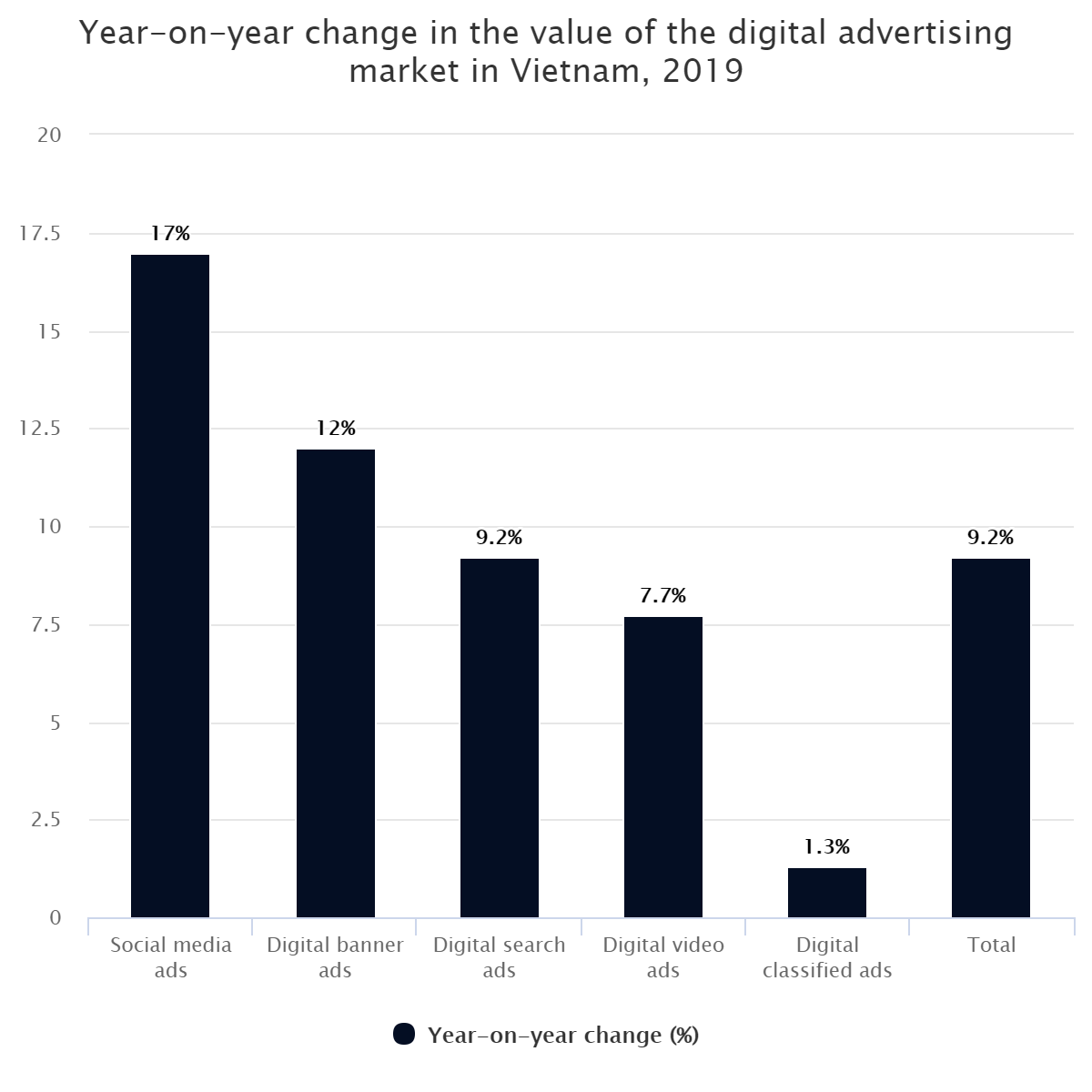 Year-on-year change in the value of the digital advertising market in Vietnam, 2019