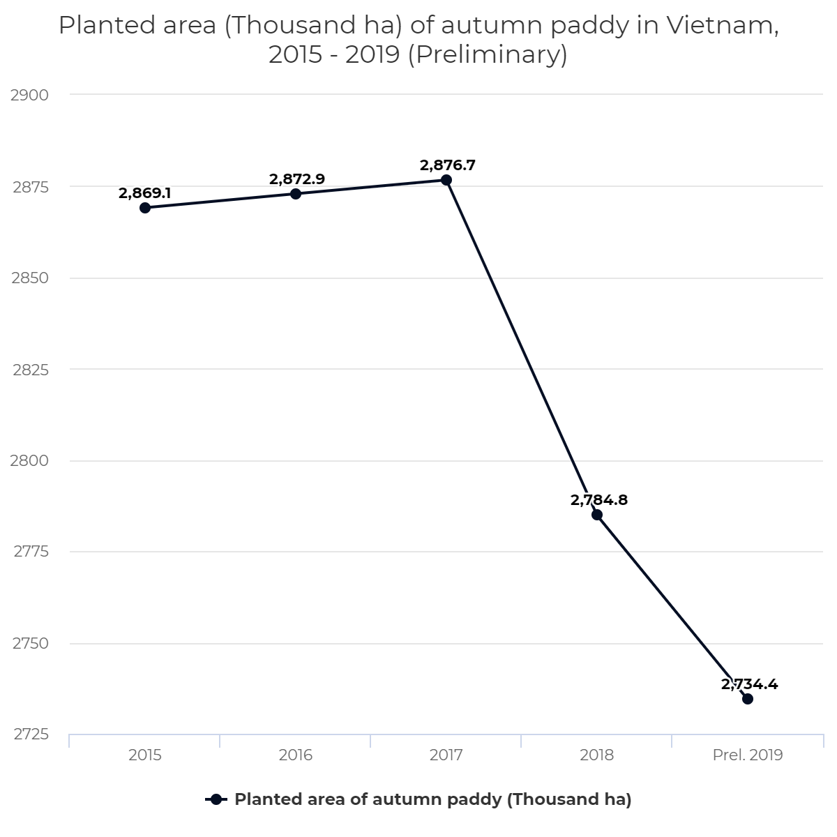 Planted area (Thousand ha) of autumn paddy in Vietnam, 2015 – 2019 (Preliminary)