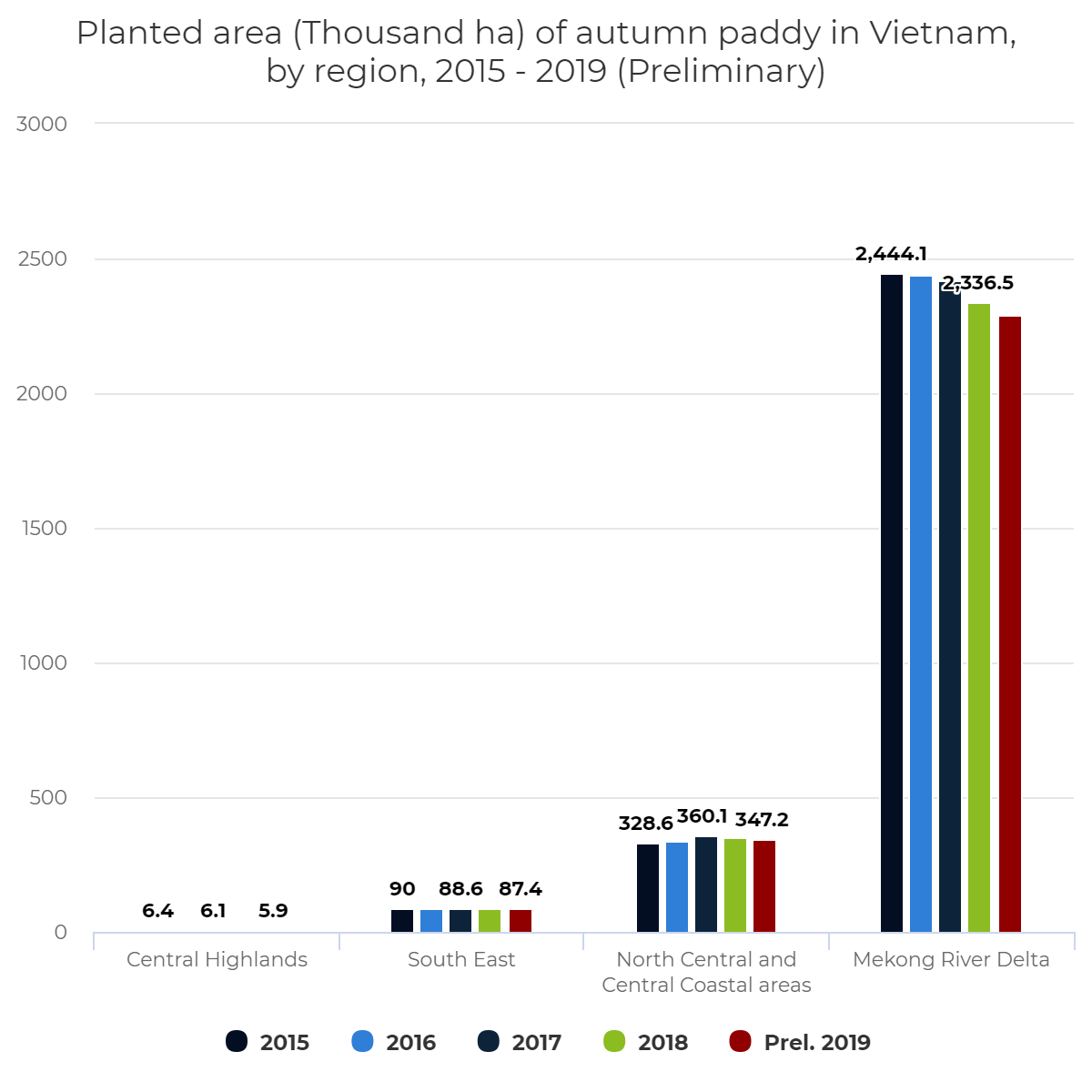 Planted area (Thousand ha) of autumn paddy in Vietnam, by region, 2015 – 2019 (Preliminary)