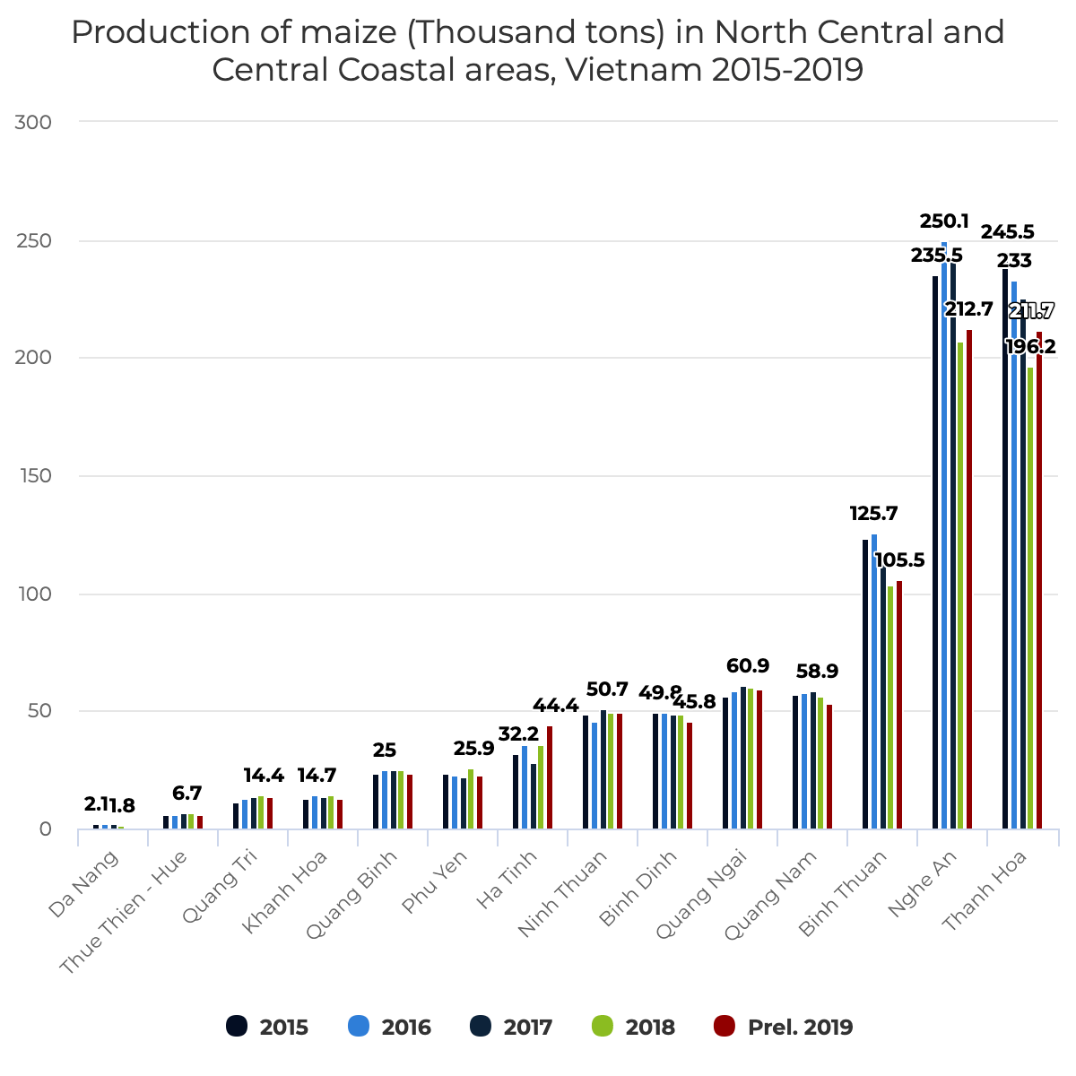 Production of maize (Thousand tons) in North Central and Central Coastal areas, Vietnam 2015-2019