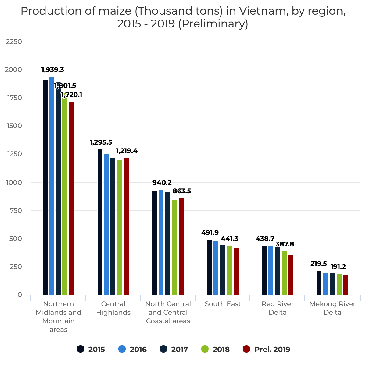 Production of maize (Thousand tons) in Vietnam, by region, 2015 – 2019 (Preliminary)
