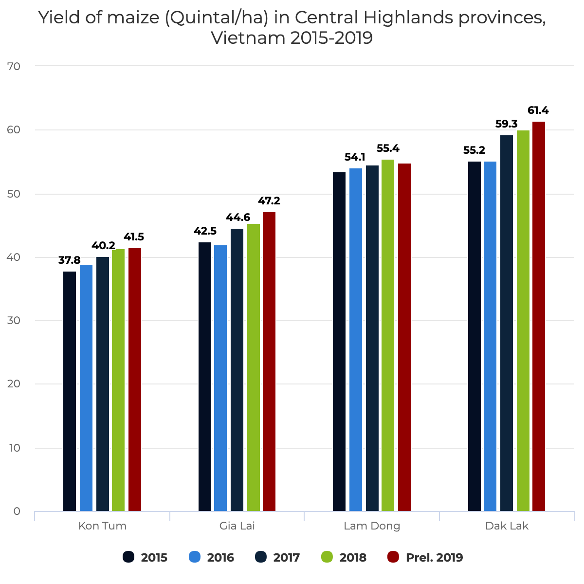 Yield of maize (Quintal/ha) in Central Highlands provinces, Vietnam 2015-2019