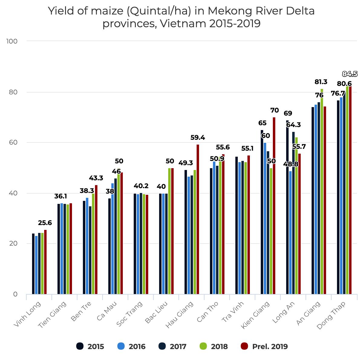 Yield of maize (Quintal/ha) in Mekong River Delta provinces provinces, Vietnam 2015-2019