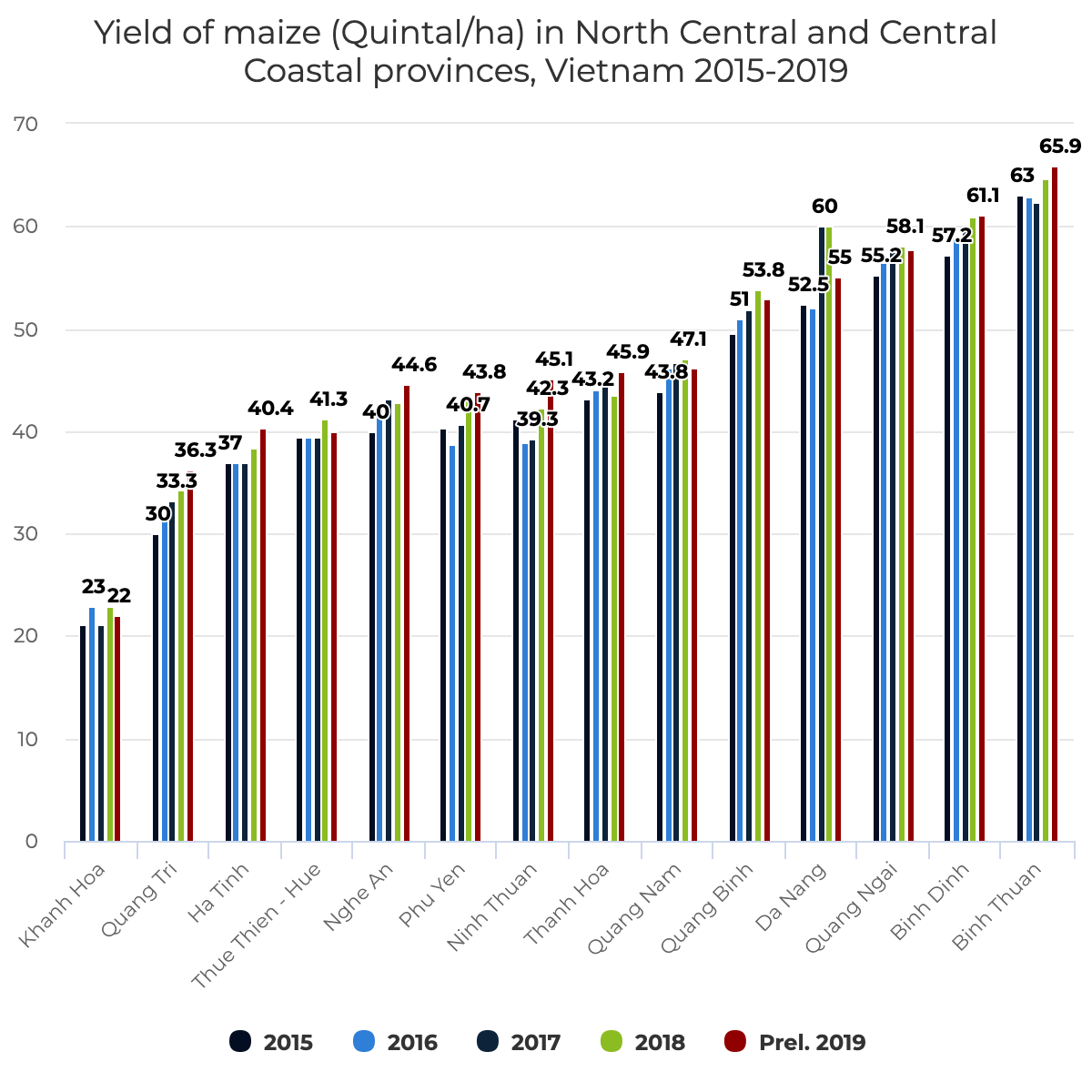 Yield of maize (Quintal/ha) in North Central and Central Coastal provinces, Vietnam 2015-2019