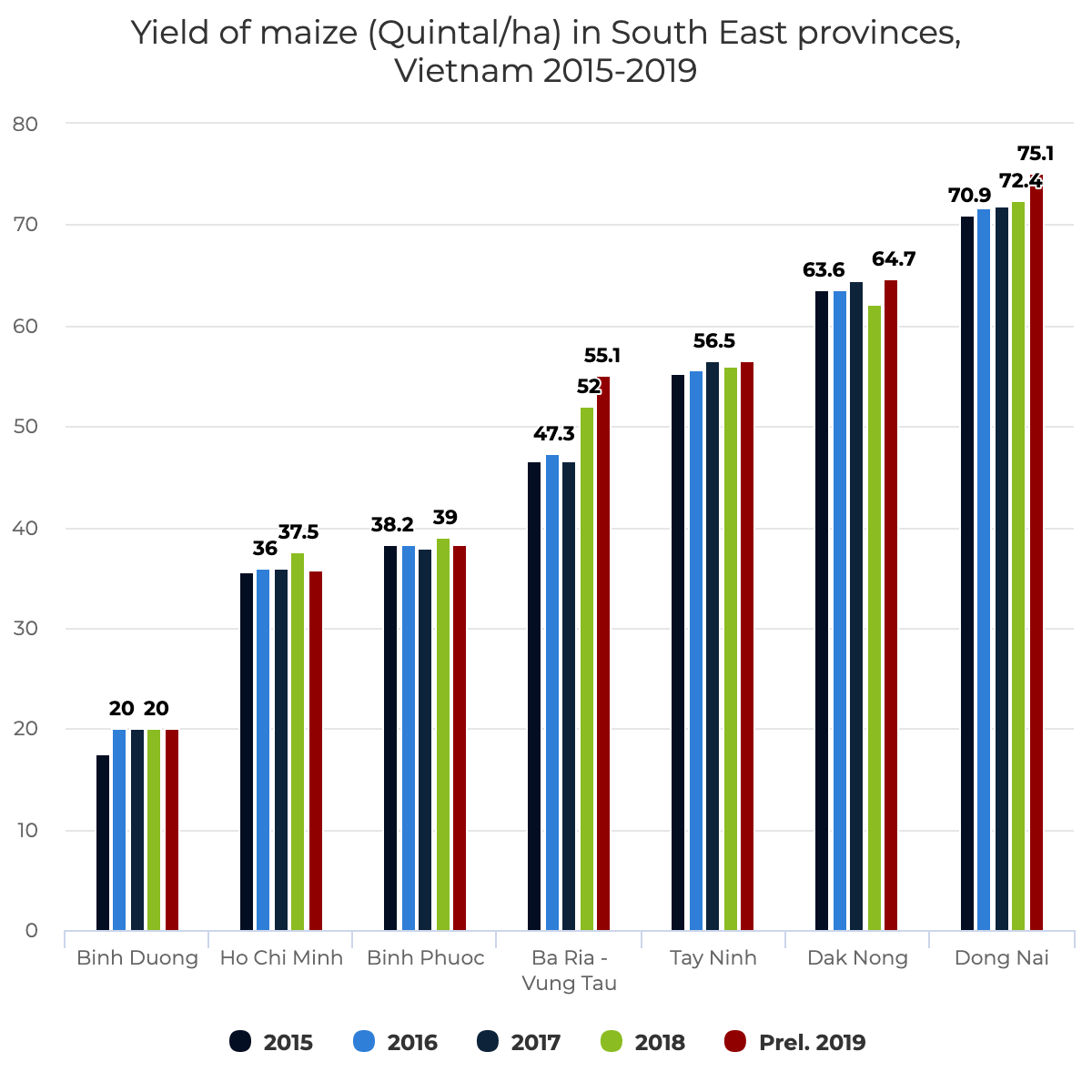 Yield of maize (Quintal/ha) in South East provinces, Vietnam 2015-2019
