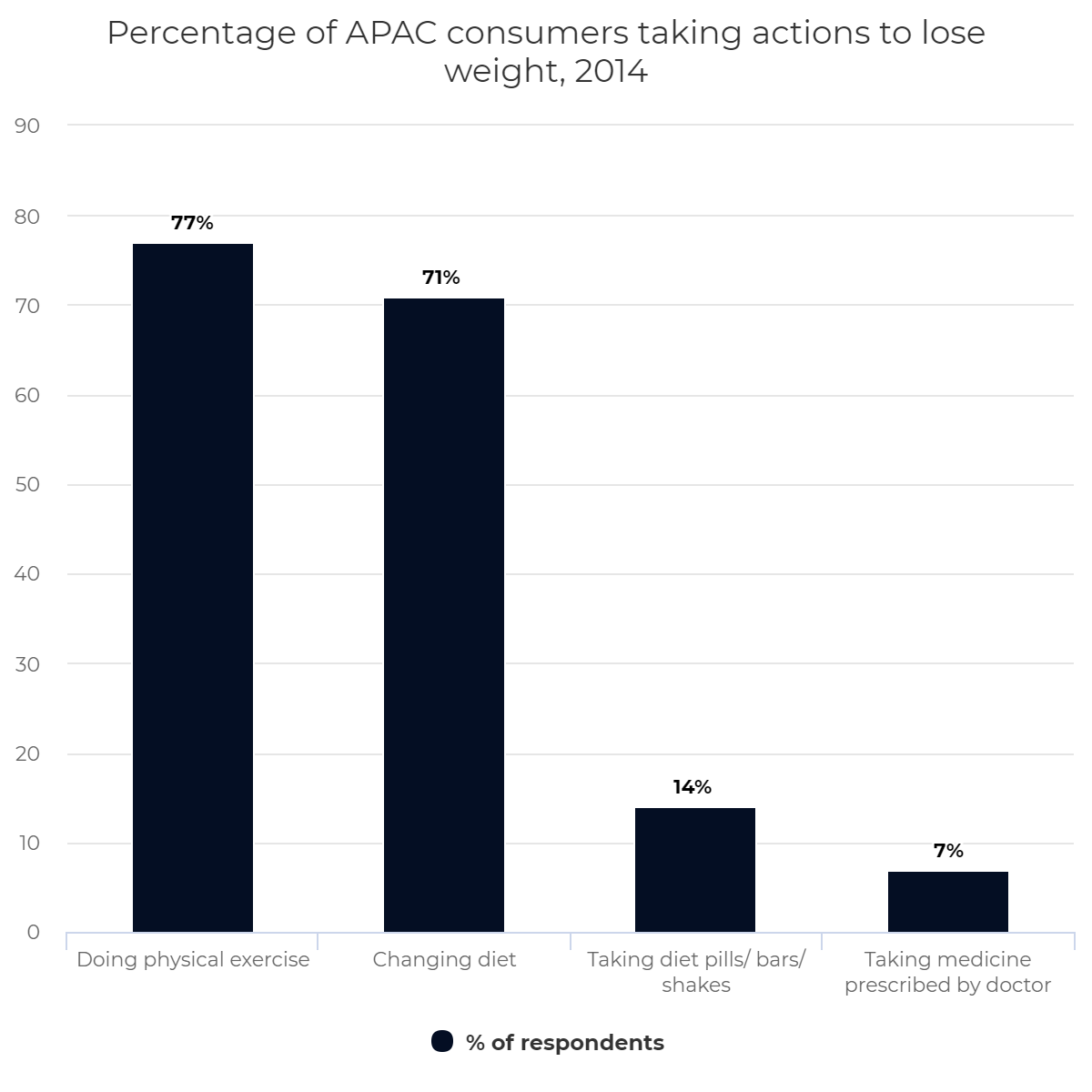Percentage of APAC consumers taking actions to lose weight, 2014