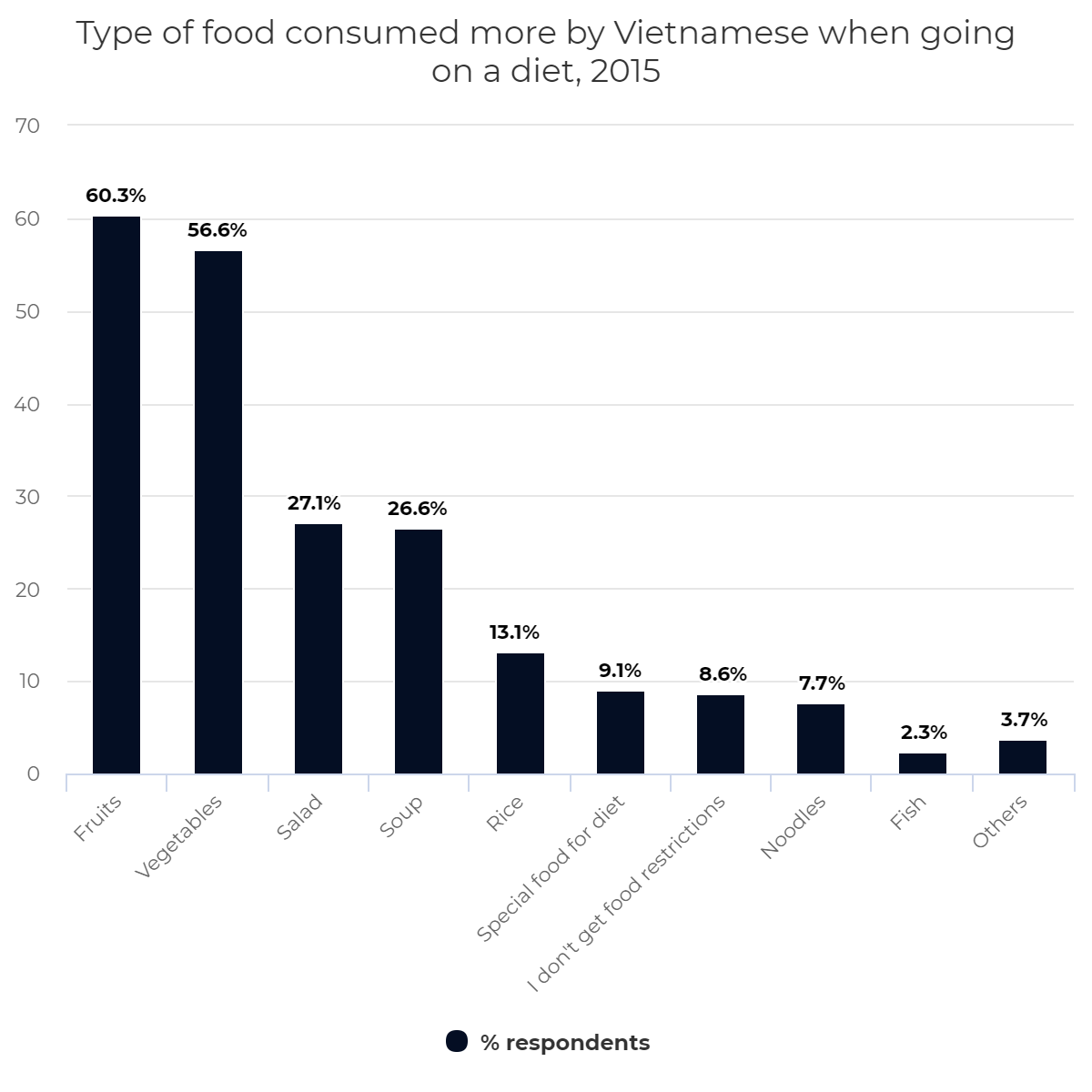 Type of food consumed more by Vietnamese when going on a diet, 2015