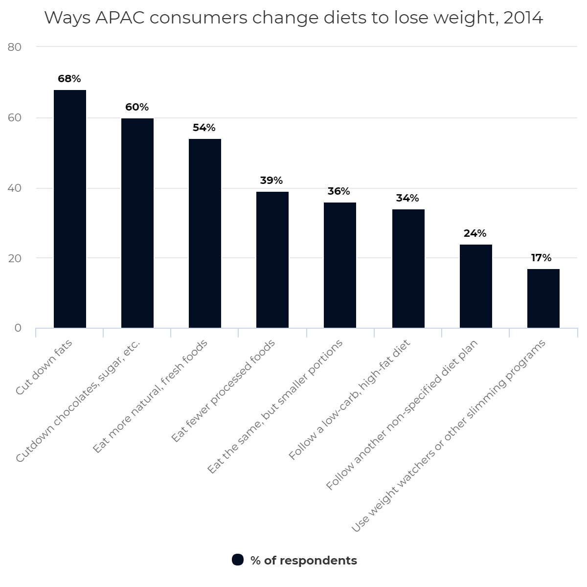 Ways APAC consumers change diets to lose weight, 2014