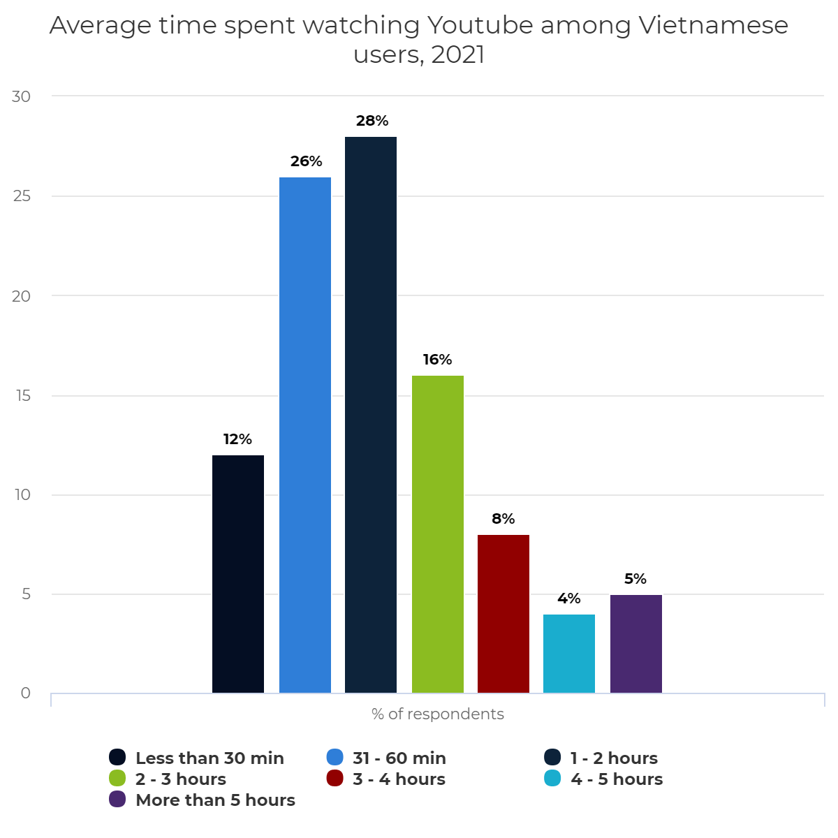 Average time spent watching Youtube among Vietnamese users, 2021
